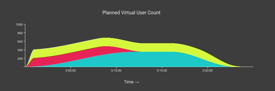 Three groups of bots, peaking at 700 concurrent users, with different durations
